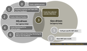 Global Content Marketing - HQ and Geo Collaboration