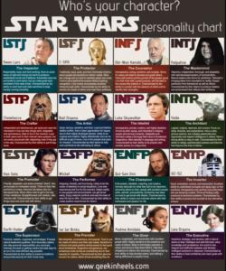 Myers-Briggs Test: Star War Version