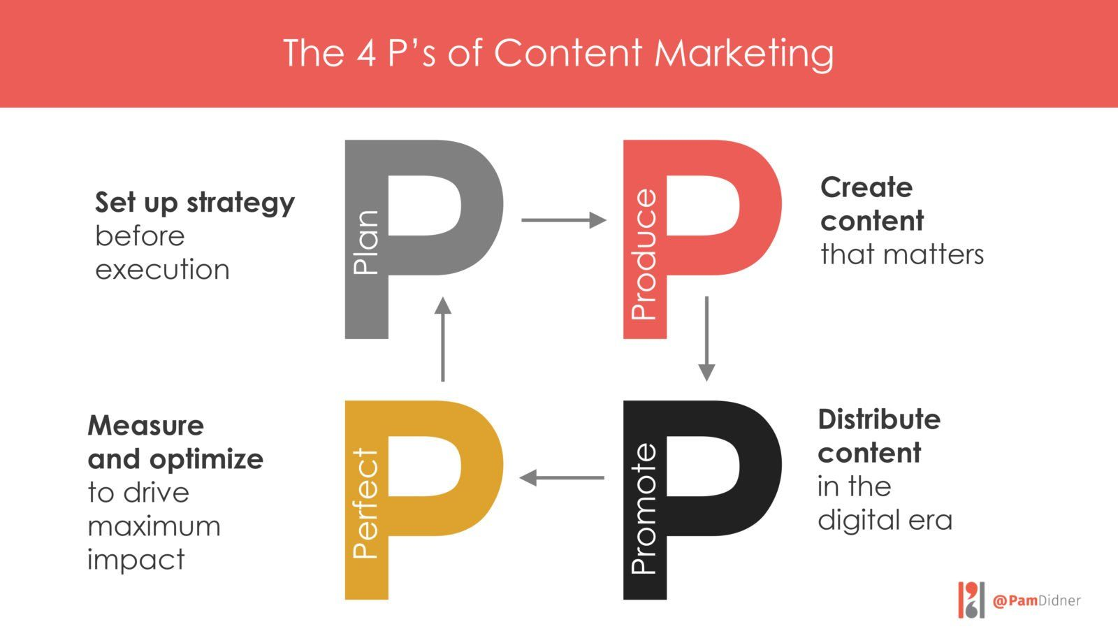 The 4 P's of Content Marketing