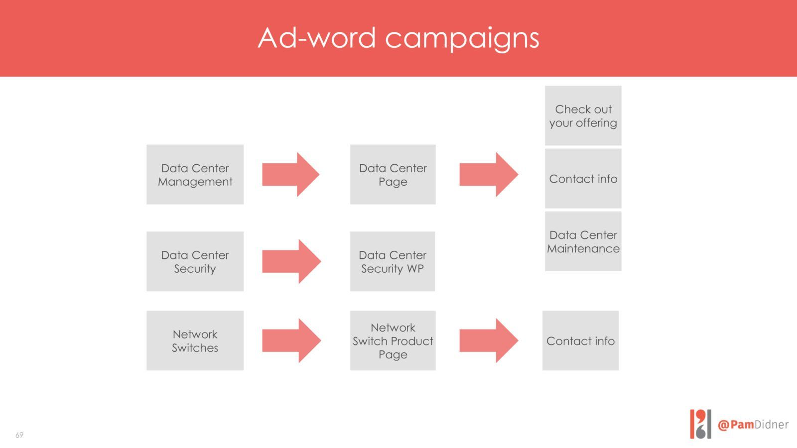 Ad word campaigns example