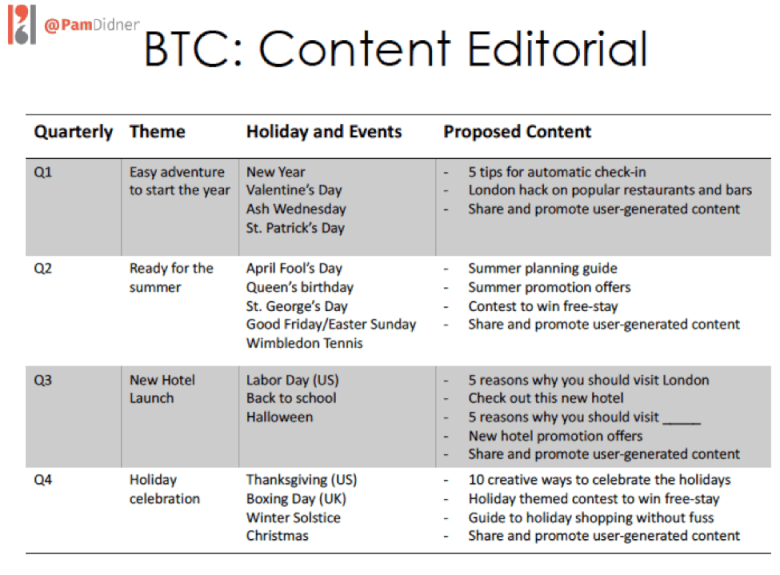 Content Editorial Example