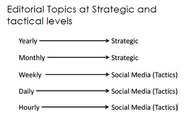 Editorial Topics Example