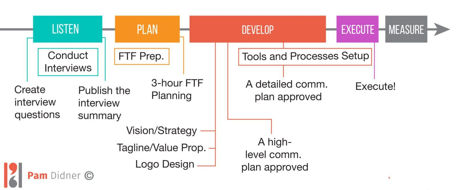 Internal Communications Plan Stages