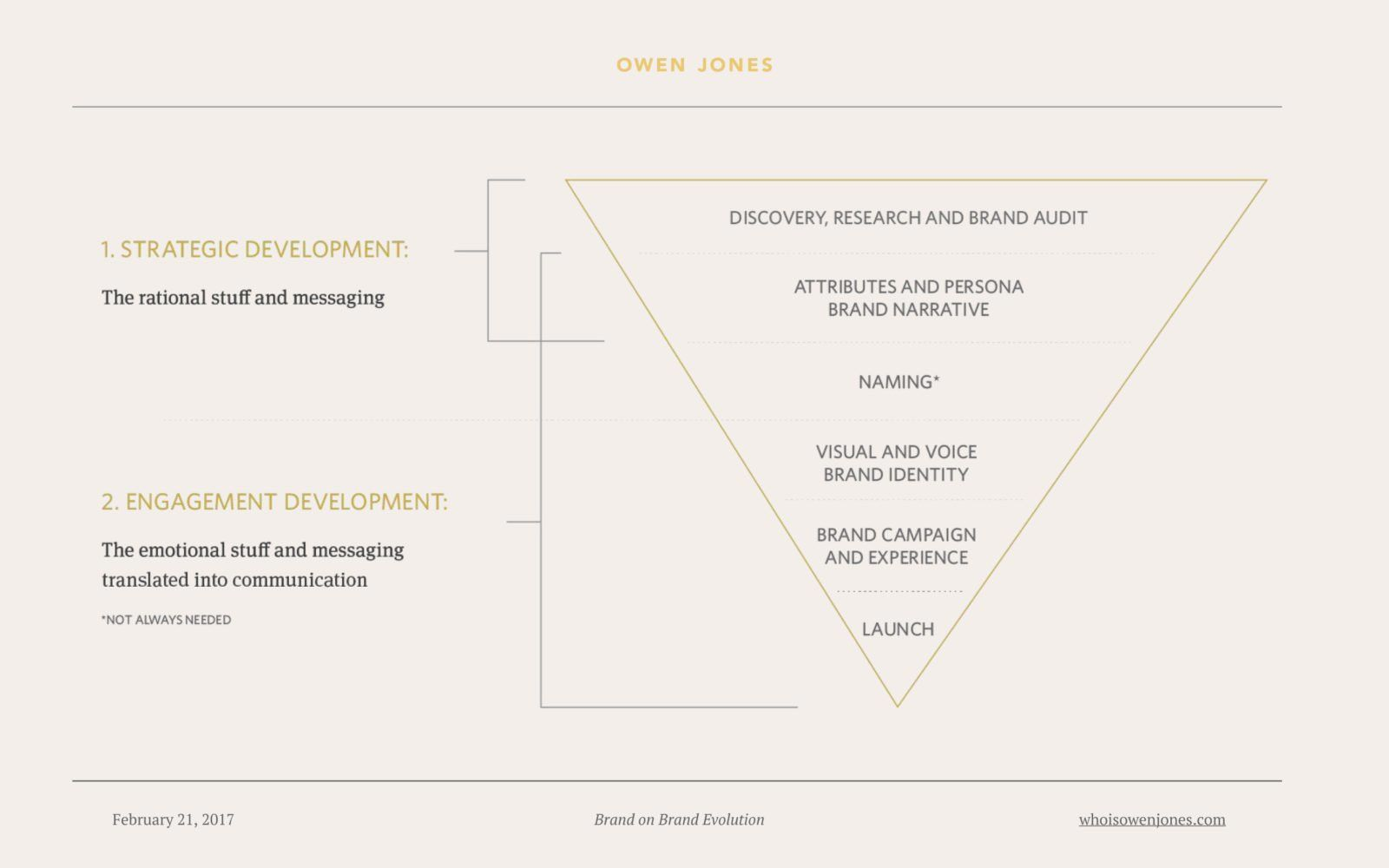 Smart tips for a successful branding journey - Pam Didner