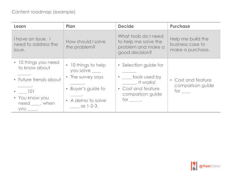 Content Marketing, Example, Template, Business tip